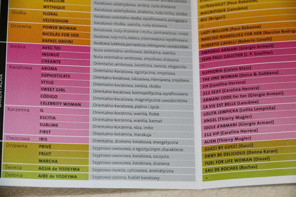 Yodeyma - perfumy damskie - lista odpowiedników